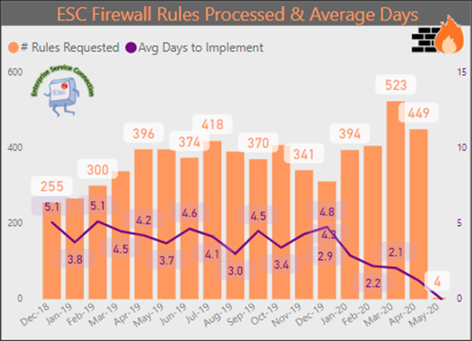 firewall rule changes